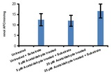 Measurement of Cathepsin L activity in untreated and treated (5 or 25 µM Acetaldehyde) HepG2 lysates. Lysate without the addition of substrate was used as background control. The protein amount in lysate obtained after treatment with 25 µM of acetaldehyde was lower as compared to untreated or 5 µM treated cells.