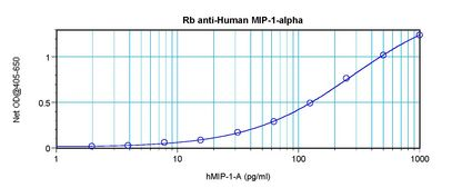 Sandwich ELISA of CCL3 antibody. This image was taken for the unconjugated form of this product. Other forms have not been tested.
