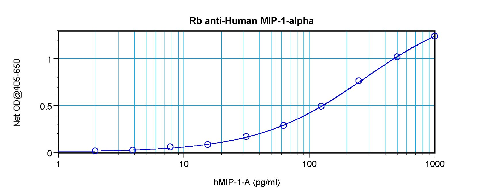 CCL3 / MIP-1-Alpha Antibody - Sandwich ELISA of CCL3 antibody. This image was taken for the unconjugated form of this product. Other forms have not been tested.