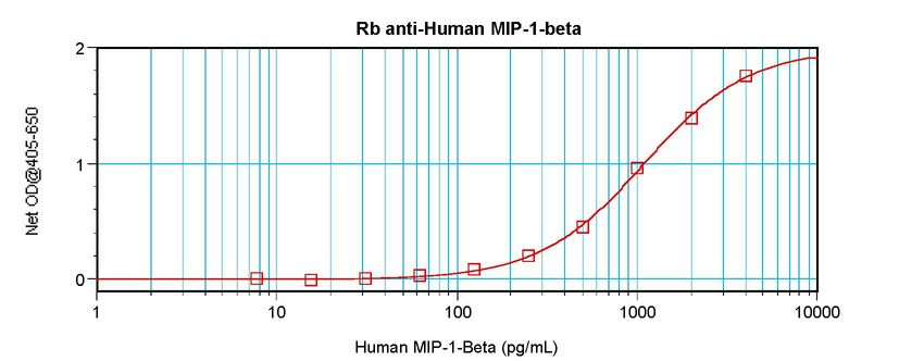 Sandwich ELISA of CCL4 antibody. This image was taken for the unconjugated form of this product. Other forms have not been tested.