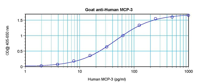 Sandwich ELISA of CCL7 / MCP-3 antibody LS-C104663.  This image was taken for the unconjugated form of this product. Other forms have not been tested.