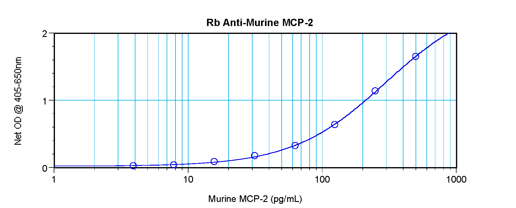 CCL8 / MCP2 Antibody - Anti-Murine MCP-2 (CCL8) Sandwich ELISA