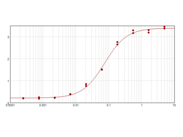 CCND3 / Cyclin D3 Antibody - ELISA results of purified Rabbit Anti-Cyclin D3 Antibody tested against BSA-conjugated peptide of cyclin D3 peptide. Each well was coated in duplicate with 0.1µg of conjugate (red line). The starting dilution of antibody was 5µg/ml and the X-axis represents the Log10 of a 3-fold dilution. This titration is a 4-parameter curve fit where the IC50 is defined as the titer of the antibody. Assay performed using Blocking buffer