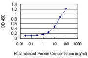 Detection limit for recombinant GST tagged CCNT2 is 0.3 ng/ml as a capture antibody.