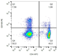 CCR5 Antibody - Surface staining of CD195 in human peripheral blood with anti-CD195 (T21/8) PE.