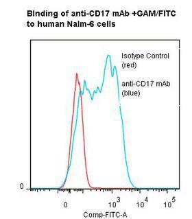 CD17 / Lactosylceramide Antibody - Flow cytometry of CD17 / Lactosylceramide antibody This image was taken for the unmodified form of this product. Other forms have not been tested.