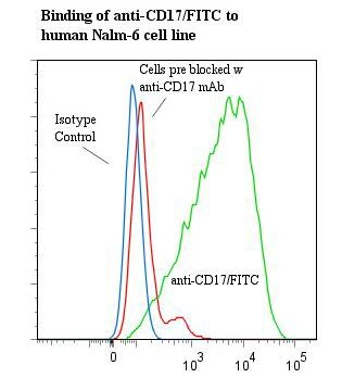 CD17 / Lactosylceramide Antibody - Flow cytometry of CD17 / Lactosylceramide antibody This image was taken for the unconjugated form of this product. Other forms have not been tested.