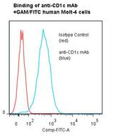 CD1C Antibody - Flow cytometry of CD1C antibody This image was taken for the unmodified form of this product. Other forms have not been tested.