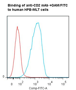 Flow cytometry of CD2 antibody This image was taken for the unmodified form of this product. Other forms have not been tested.