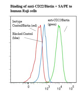 Flow cytometry of CD22 antibody This image was taken for the unconjugated form of this product. Other forms have not been tested.