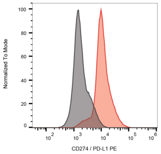 Surface staining of CD274 on PHA-stimulated PBMC with anti-CD274 (29E.2A3) PE.