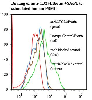 Flow cytometry of B7-H1 / PD-L1 / CD274 antibody This image was taken for the unconjugated form of this product. Other forms have not been tested.