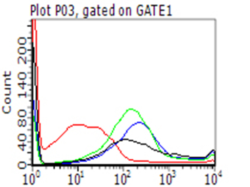 CD274 / B7-H1 / PD-L1 Antibody - Detection of PDL1 neutralizing antibody using MACS column. GFP+/PDL1+ 293T cells. (co-transfected with PDL1 and GFP plasmid PS10010) were incubated with either PDL1 antibody, non-specific antibody(green),isotype control(blue) or PBS(black) and then mixed with PD1+ 293T cells  linked with magnetic-beads. The mixed cells were pulled down using MACS column. (Miltenyi Biotec) and analysed by Flow Cytometry. GFP+/PDL1+ cells would not be collected if PD1/PDL1 interaction is neutralized by the tested antibody. (1:50)