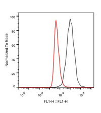 FACS ligand blocking test of Human PD-L1 Antibody PDL1.A6 block the binding of human PD-L1 cell line with Human PD-1(PD 1 Fc Chimera, Human, Red) and CHO negative control cell (Black) Antibody working concentration: 5 µg/ml, 2.5x10 5 cells/reaction Ligand (PD-1) working concentration: 1 µg/ml The signal was developed with Alexa Fluor 647 Conjugated Affinipure Goat anti-human IgG (H + L).