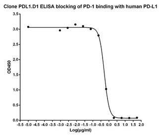 ELISA blocking of human PD-L1 antibody PDL1.D1 against Human PD-1 recombinant protein (PD 1 Fc Chimera, Human) binding with Human PD-L1 recombinant protein (PD L1 Fc Chimera, Human). Coating antigen: PD-L1-Fc, 1µg/ml. PD-1-Fc final concentration: 0.5µg /ml PD-L1 antibody dilution start from 50µg/ml, IC50= 0.5µg/ml