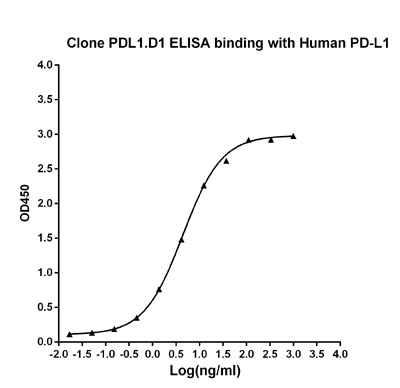 ELISA binding of human PD-L1 antibody PDL1.D1 with Human PD-L1 recombinant protein (PD L1 Fc Chimera, Human). Coating antigen: PD-L1-Fc, 1µg/ml. PD-L1 antibody dilution start from 1000ng/ml, EC50= 4.4 ng/ml