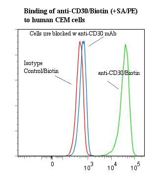 Flow cytometry of CD30 antibody This image was taken for the unconjugated form of this product. Other forms have not been tested.