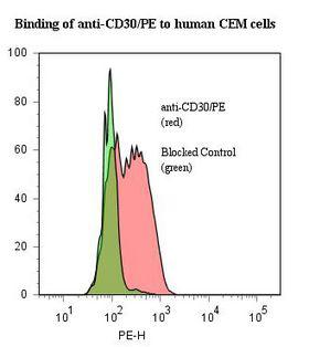 CD30 Antibody - Flow cytometry of CD30 antibody This image was taken for the unconjugated form of this product. Other forms have not been tested.