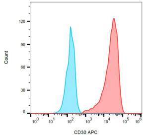 Surface staining of K562 cells with anti-human CD30 (MEM-268) APC.