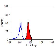 Human peripheral blood monocytes stained with Mouse anti-Human CD300a:RPE This image was taken for the unconjugated form of this product. Other forms have not been tested.