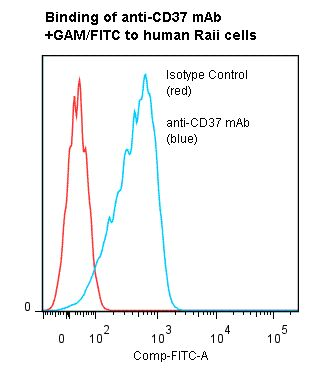 Flow cytometry of CD37 antibody This image was taken for the unmodified form of this product. Other forms have not been tested.