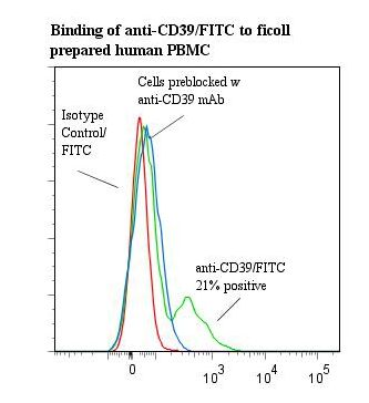 Flow cytometry of CD39 antibody This image was taken for the unconjugated form of this product. Other forms have not been tested.
