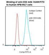 CD4 Antibody - Flow cytometry of CD4 antibody This image was taken for the unmodified form of this product. Other forms have not been tested.