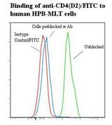 CD4 Antibody - Flow cytometry of CD4 antibody This image was taken for the unconjugated form of this product. Other forms have not been tested.