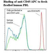Flow cytometry of CD45 antibody This image was taken for the unconjugated form of this product. Other forms have not been tested.