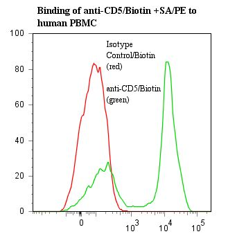 Flow cytometry of CD5 antibody This image was taken for the unconjugated form of this product. Other forms have not been tested.