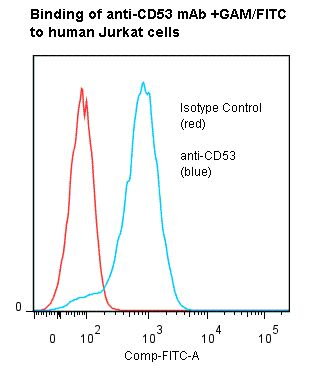 Flow cytometry of CD53 antibody This image was taken for the unmodified form of this product. Other forms have not been tested.