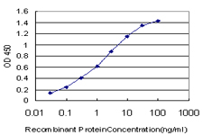 Detection limit for recombinant GST tagged DAF is approximately 0.03 ng/ml as a capture antibody.