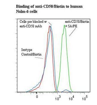 Flow cytometry of CD58 antibody This image was taken for the unconjugated form of this product. Other forms have not been tested.