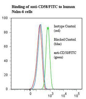 CD58 Antibody - Flow cytometry of CD58 antibody This image was taken for the unconjugated form of this product. Other forms have not been tested.