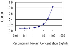 Detection limit for recombinant GST tagged CD59 is 1 ng/ml as a capture antibody.