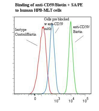 Flow cytometry of CD59 antibody This image was taken for the unconjugated form of this product. Other forms have not been tested.