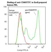Flow cytometry of CD60 antibody This image was taken for the unconjugated form of this product. Other forms have not been tested.