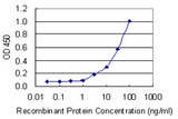 Detection limit for recombinant GST tagged CD69 is 1 ng/ml as a capture antibody.