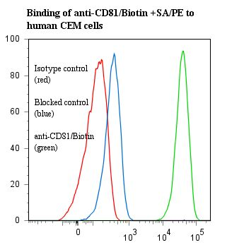Flow cytometry of CD81 antibody This image was taken for the unconjugated form of this product. Other forms have not been tested.