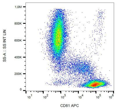 Surface staining of CD81 in human peripheral blood with anti-CD81 (M38) APC.