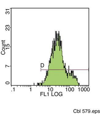 Log fluorescence intensity profile of peripheral blood lymphocytes stained with LS-C152879.