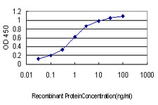 Detection limit for recombinant GST tagged CDH17 is approximately 0.03 ng/ml as a capture antibody.