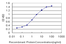Detection limit for recombinant GST tagged CDK3 is approximately 0.1 ng/ml as a capture antibody.
