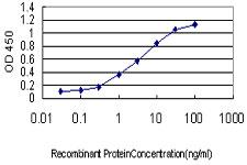 Detection limit for recombinant GST tagged CDKN1A is approximately 0.1 ng/ml as a capture antibody.