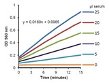 Ceruloplasmin Activity Assay kinetic curves obtained from varying sample volumes of an Ammonium Sulfate precipitate of frozen pooled human serum.