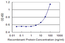 CIDEA / CIDE-A Antibody - Detection limit for recombinant GST tagged CIDEA is 1 ng/ml as a capture antibody.