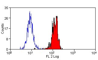 Flow cytometry of human peripheral blood monocytes wtih Mouse anti-Human Dectin:RPE This image was taken for the unconjugated form of this product. Other forms have not been tested.