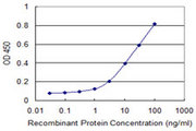 Detection limit for recombinant GST tagged CLTC is 0.3 ng/ml as a capture antibody.