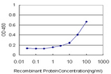 Detection limit for recombinant GST tagged C3 is approximately 1 ng/ml as a capture antibody.