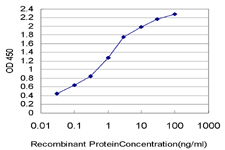 Detection limit for recombinant GST tagged COX17 is approximately 0.03 ng/ml as a capture antibody.